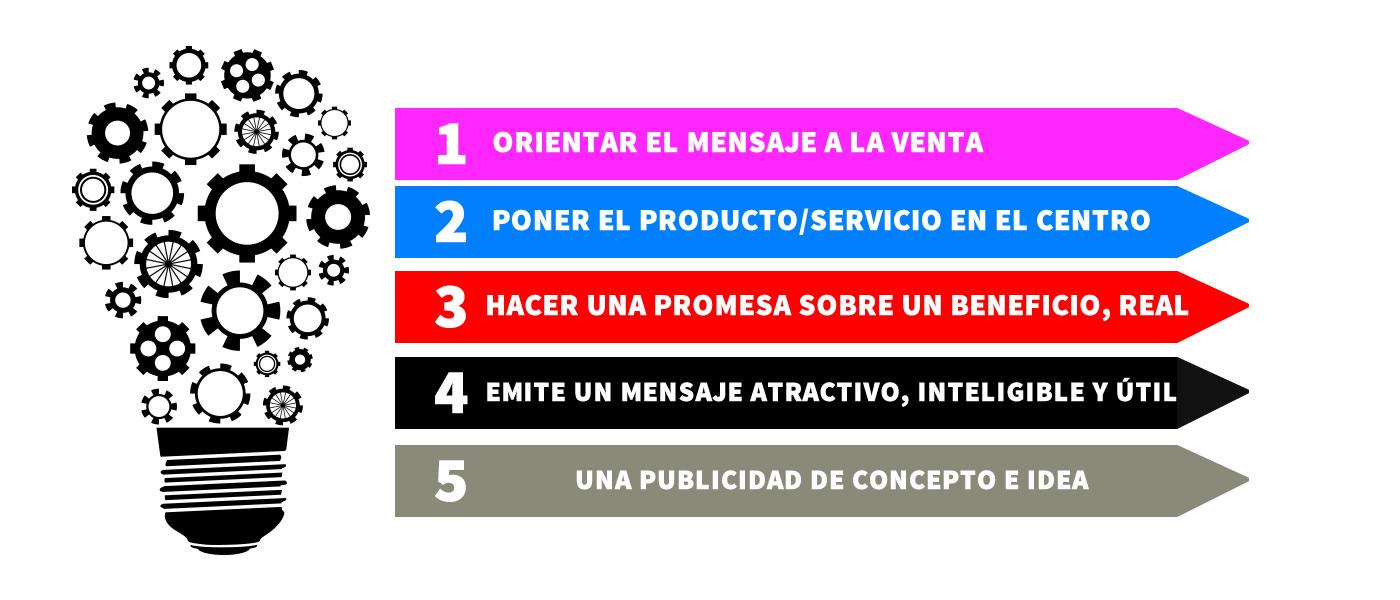 Metodología Publicitaria