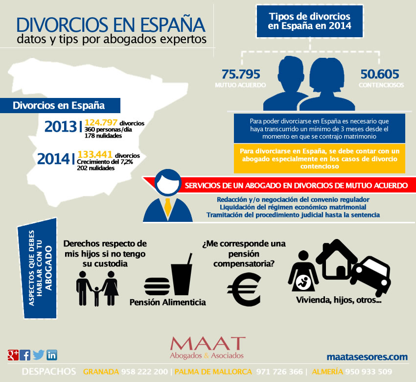 Infografía Divorcios