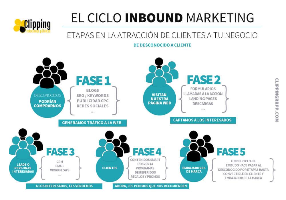 Obtención del lead mediante inbound marketing