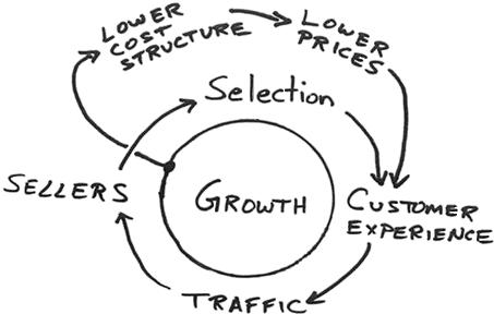 Alternativas a Amazon. Diagrama de la Servilleta de Jeff Bezos que recoge la estrategia de Amazon.